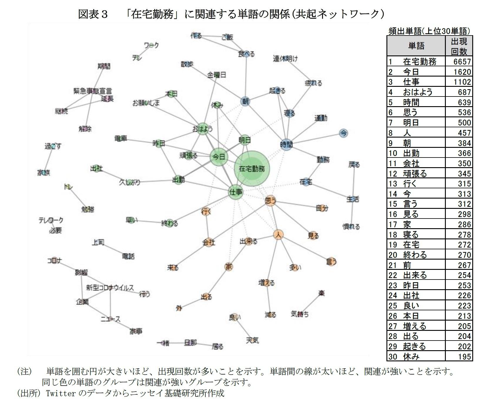 図表3 「在宅勤務」に関連する単語の関係(共起ネットワーク)