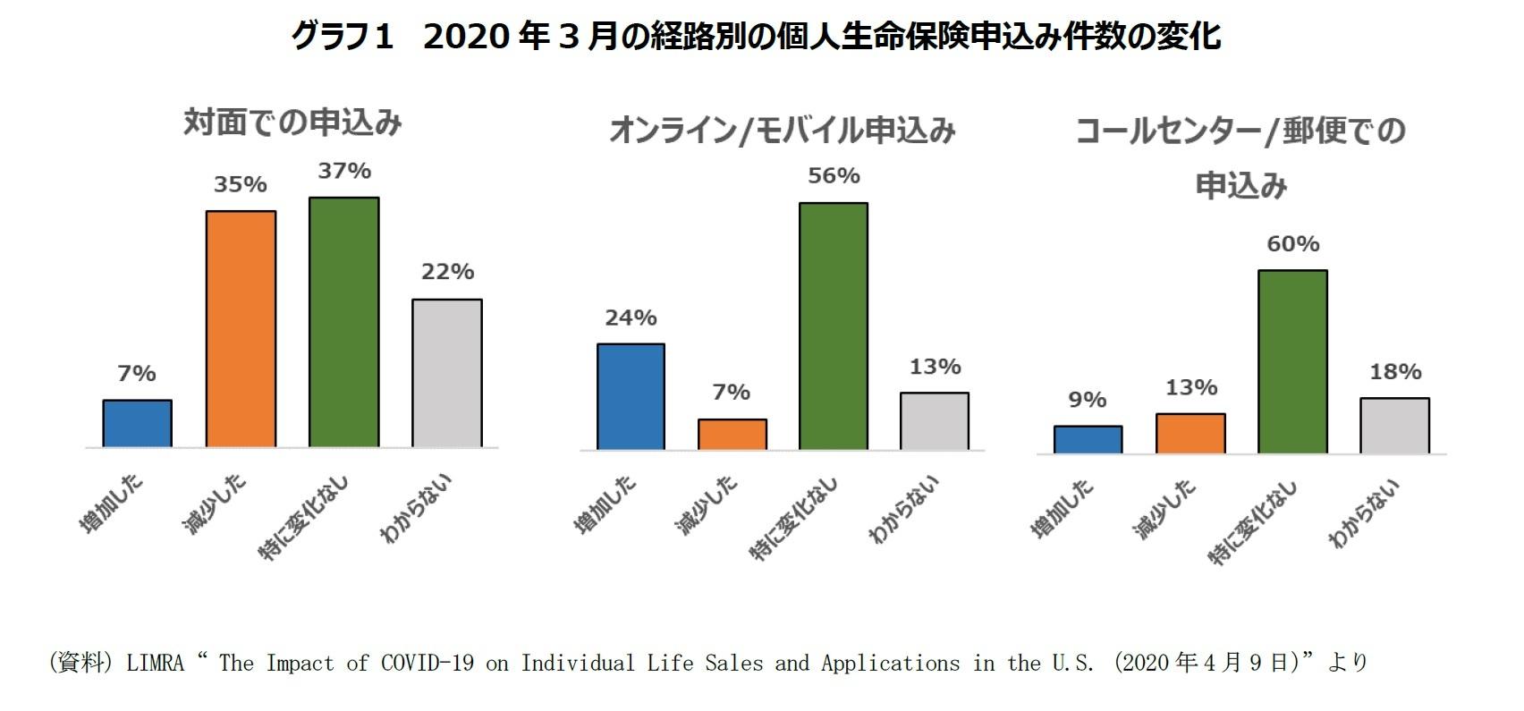 グラフ1 2020年3月の経路別の個人生命保険申込み件数の変化