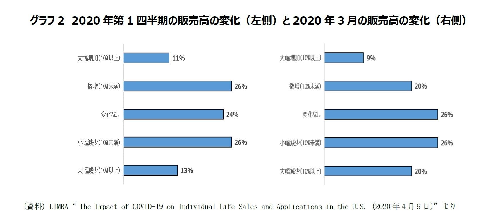 グラフ2 2020年第1四半期の販売高の変化(左側)と2020年3月の販売高の変化(右側)
