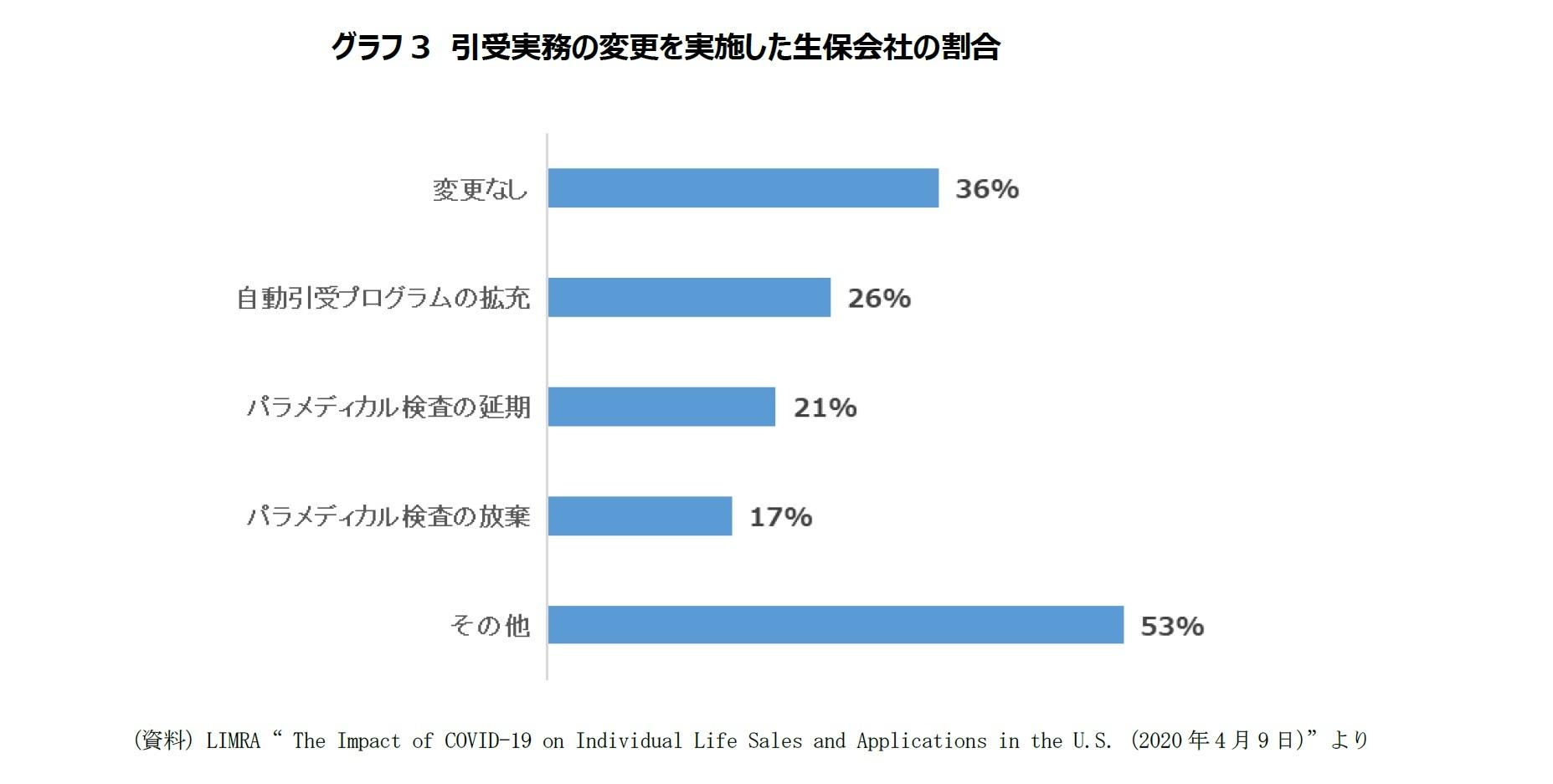 グラフ3 引受実務の変更を実施した生保会社の割合