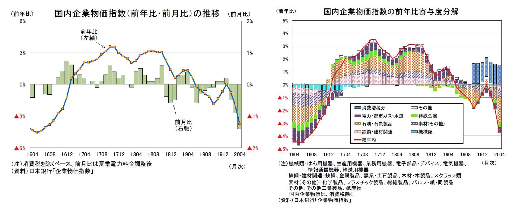 企業物価指数(2020年4月)―当面はマイナス圏での推移が続く公算大 ...