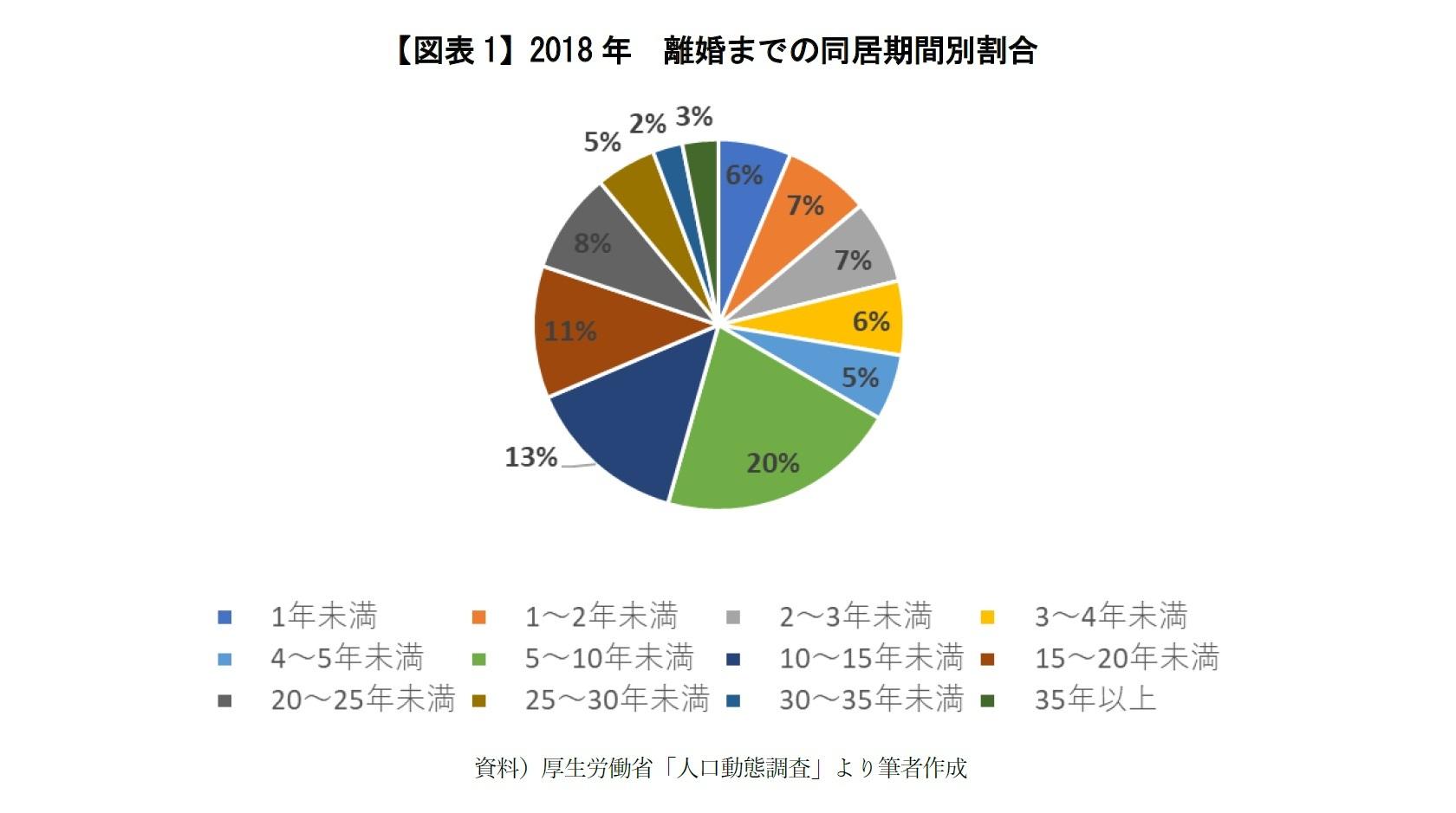 【図表1】2018年 離婚までの同居期間別割合