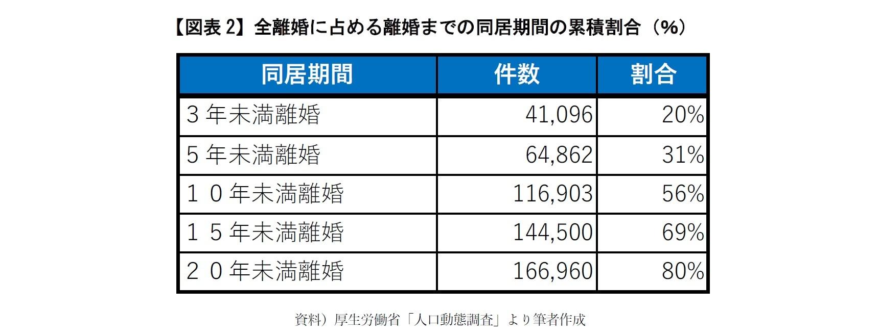 【図表2】全離婚に占める離婚までの同居期間の累積割合(%)