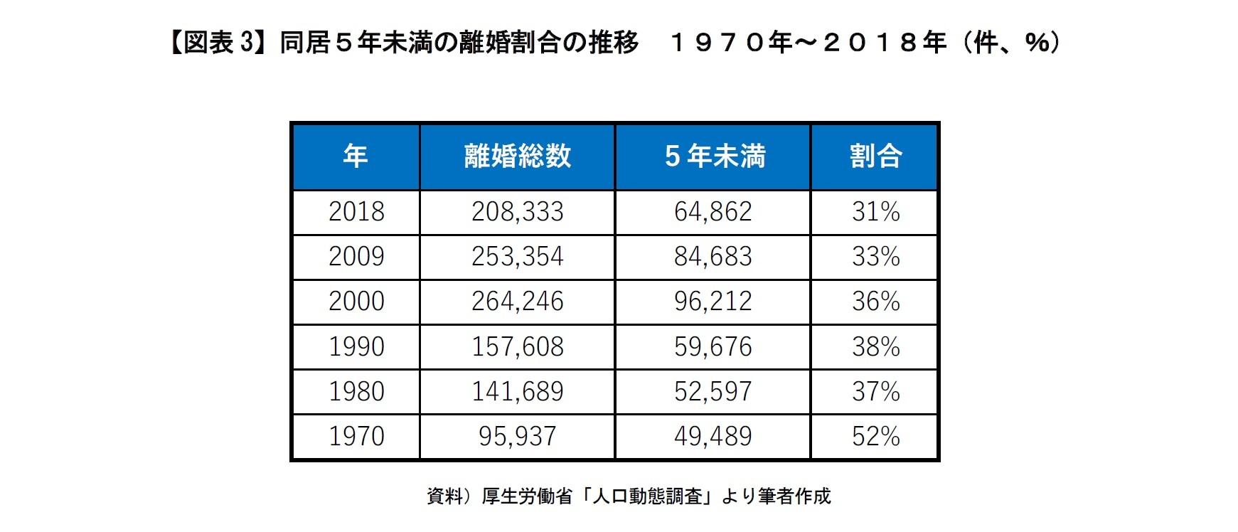 【図表3】同居5年未満の離婚割合の推移 1970年~2018年(件、%)
