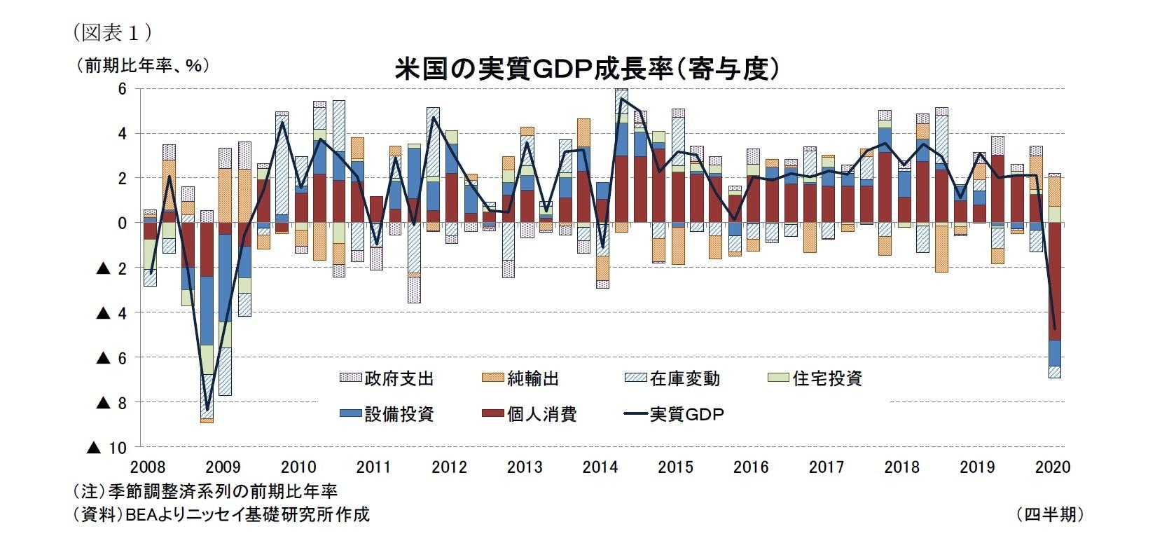 コロナ による 経済 影響