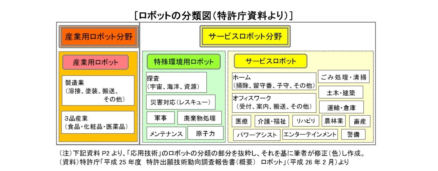 ロボットの分類図(特許庁資料より)