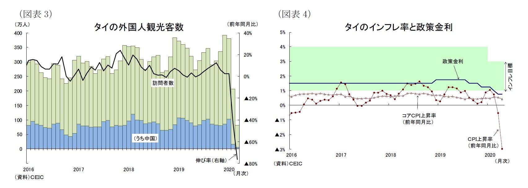 (図表3)タイの外国人観光客数/(図表4)タイのインフレ率と政策金利