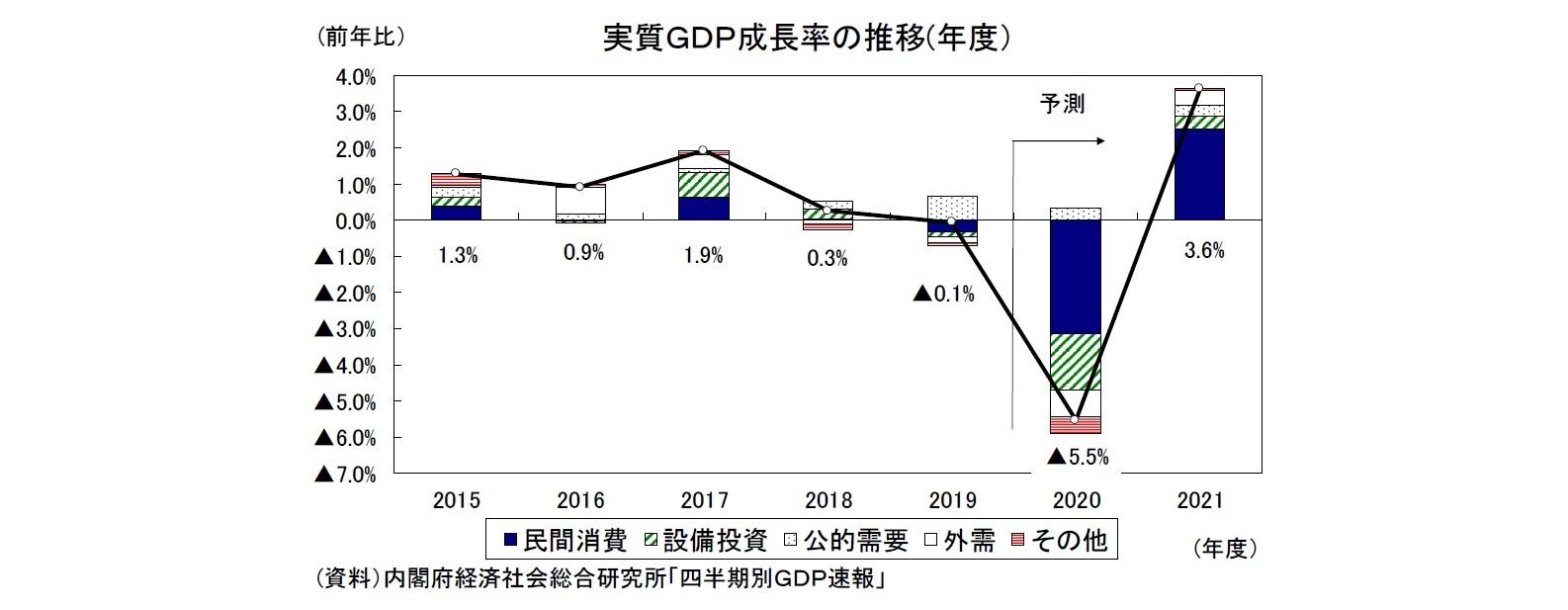 2020・2021年度経済見通し(20年5月) | ニッセイ基礎研究所