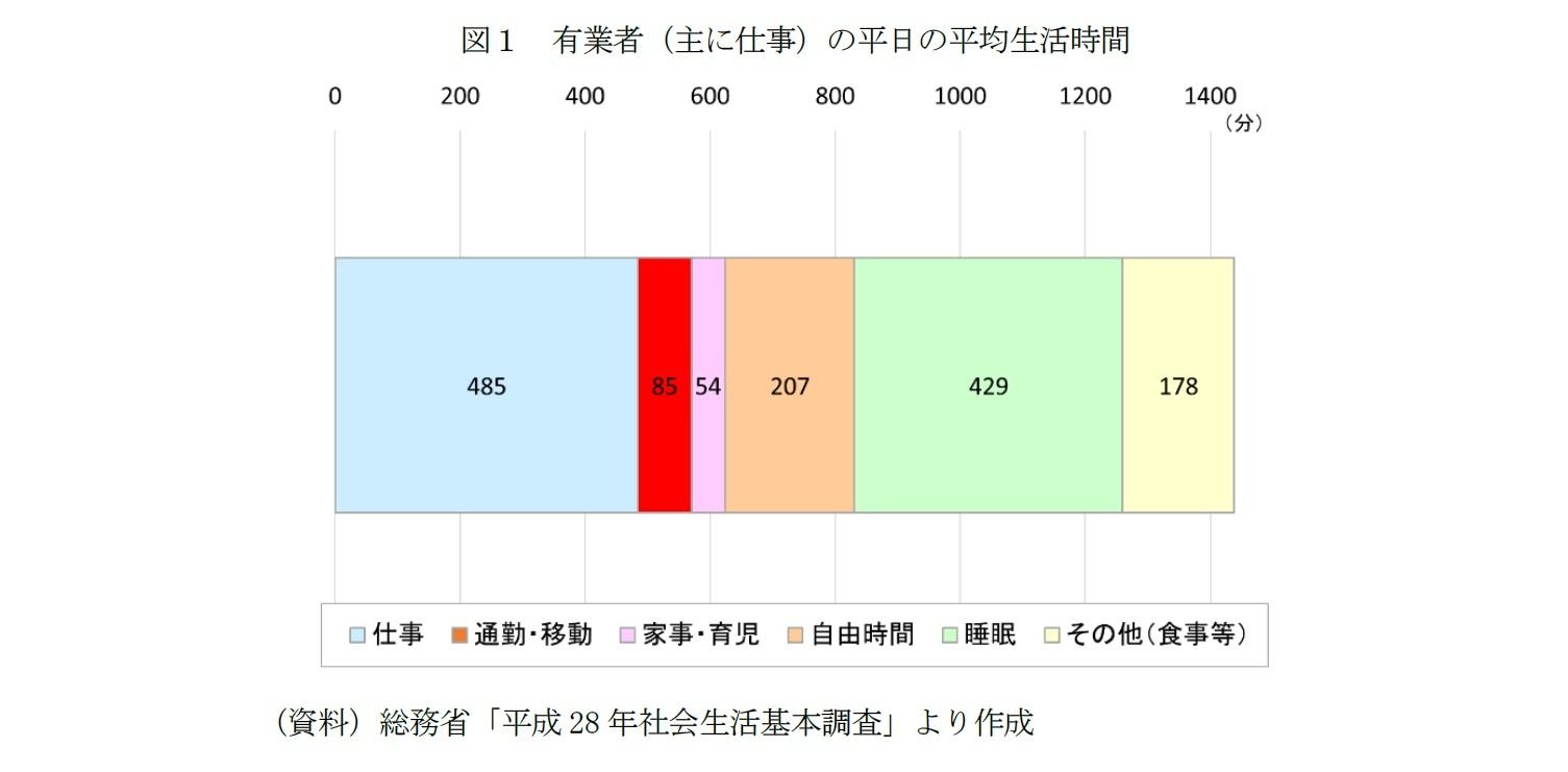 図1 有業者(主に仕事)の平日の平均生活時間