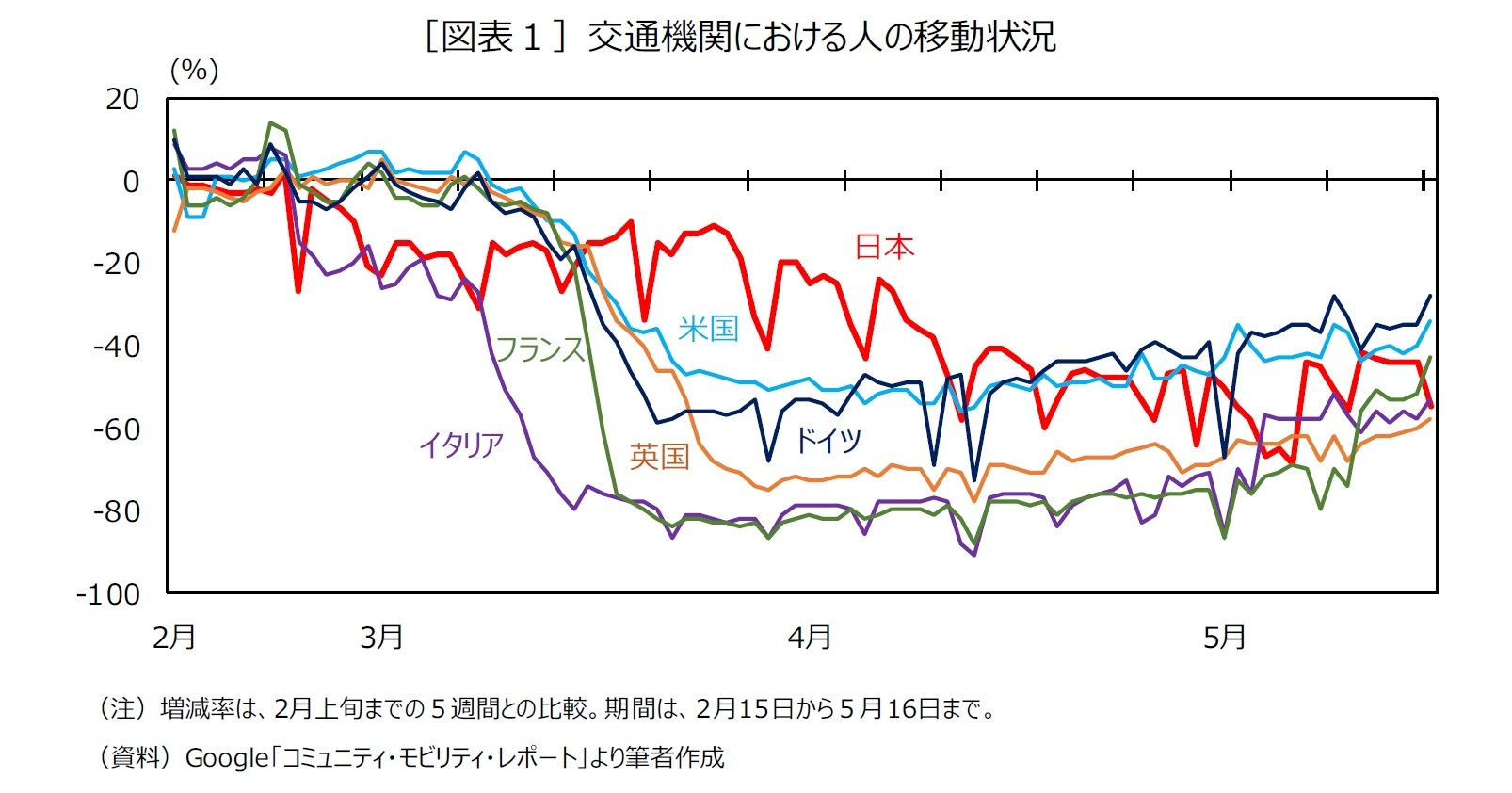[図表1]交通機関における人の移動状況