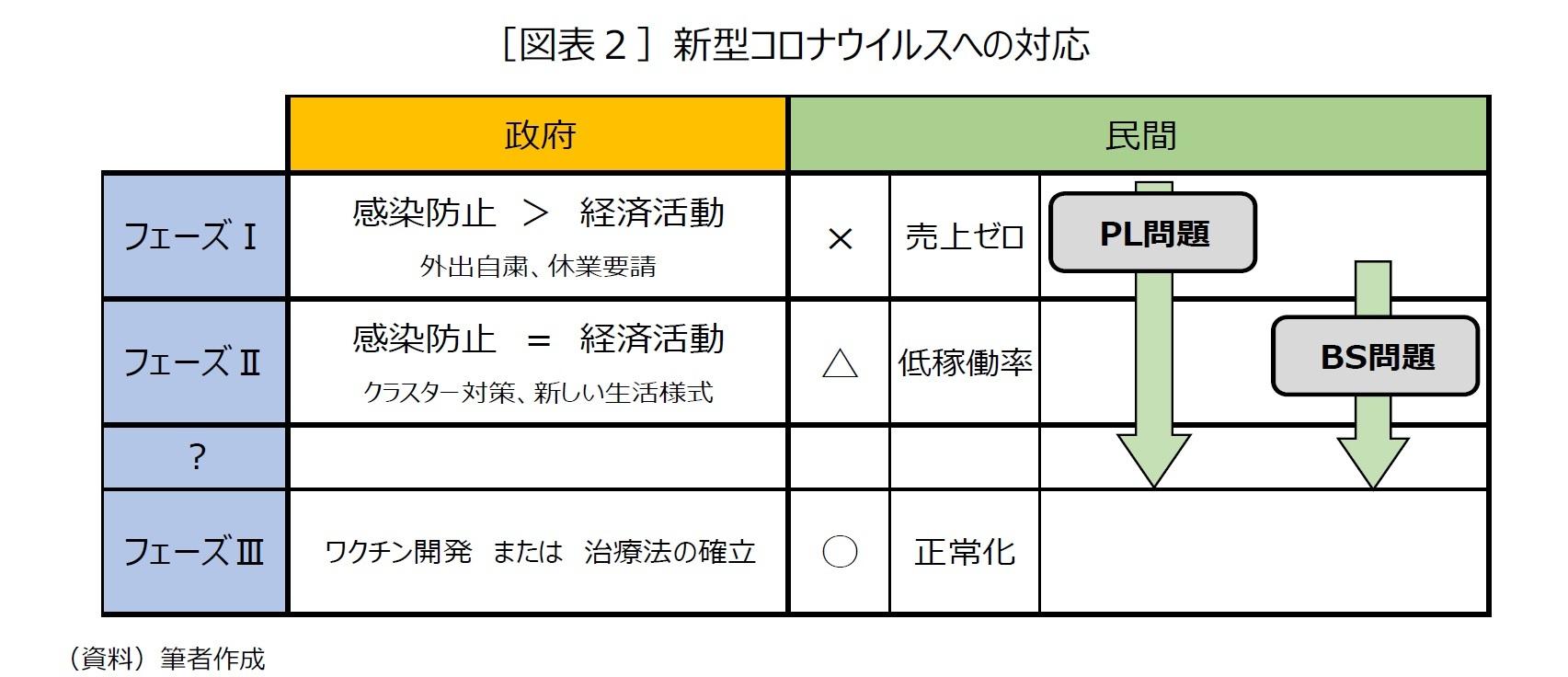 [図表2]新型コロナウイルスへの対応