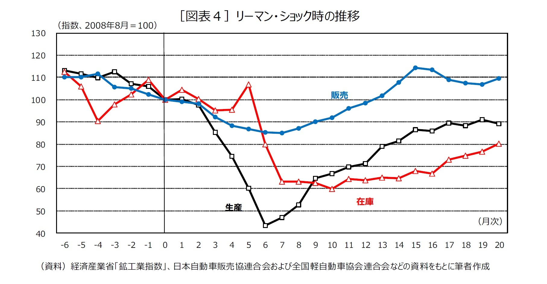 [図表4]リーマン・ショック時の推移