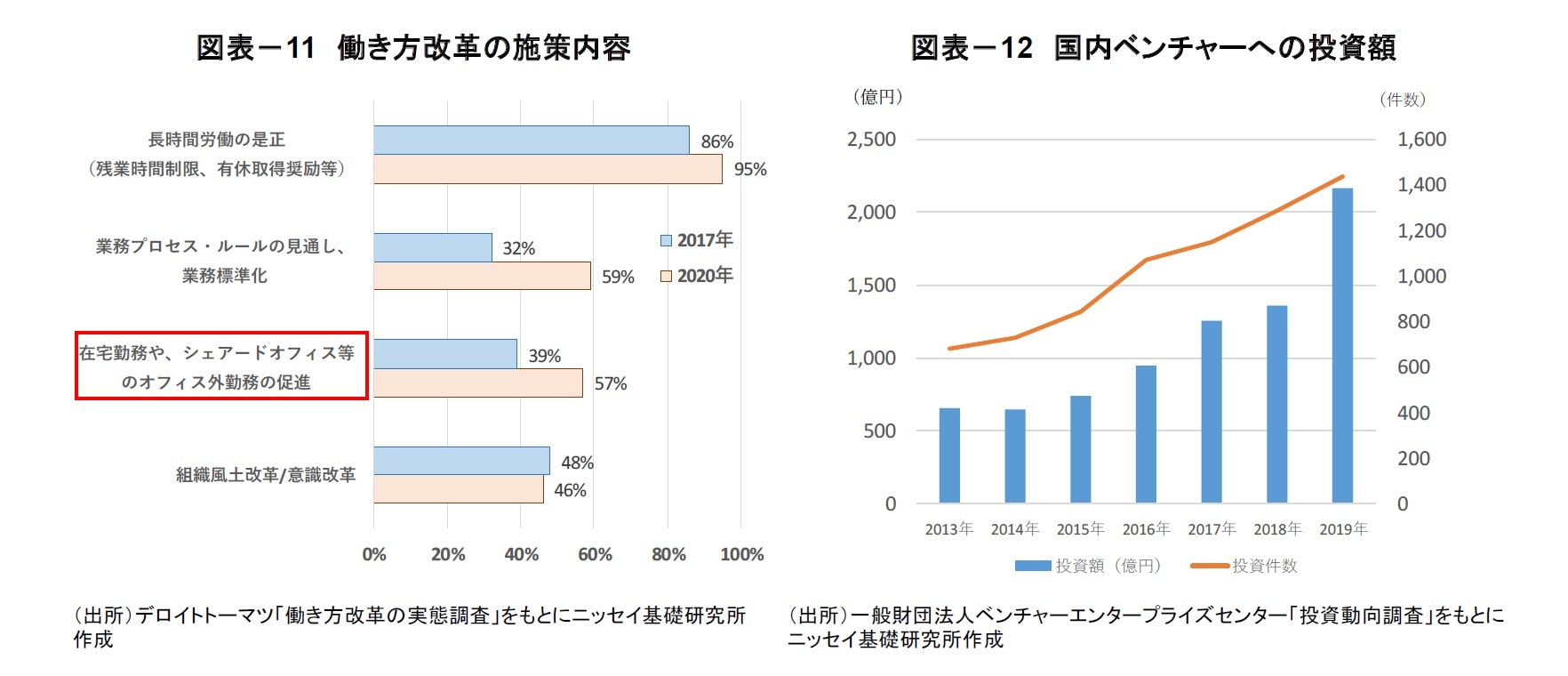 図表-11 働き方改革の施策内容/図表-12 国内ベンチャーへの投資額