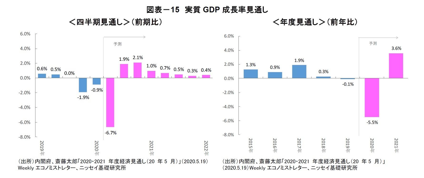 図表-15 実質GDP 成長率見通し