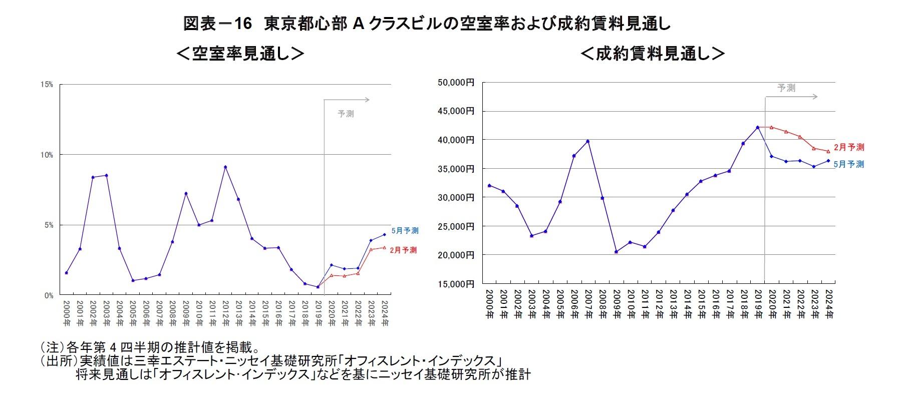 図表-16 東京都心部A クラスビルの空室率および成約賃料見通し
