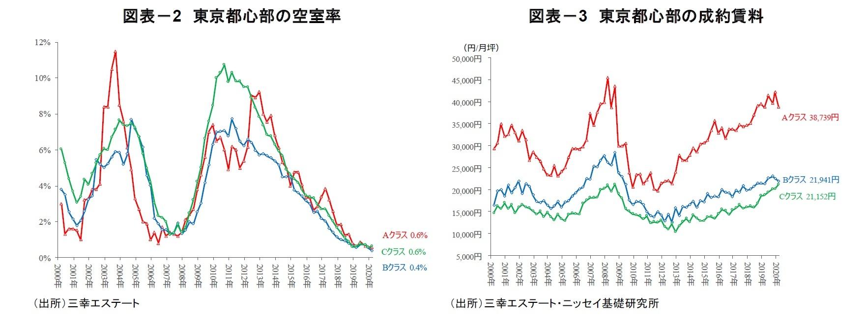 図表-2 東京都心部の空室率/図表-3 東京都心部の成約賃料