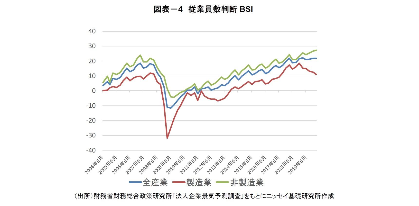 図表-4 従業員数判断BSI