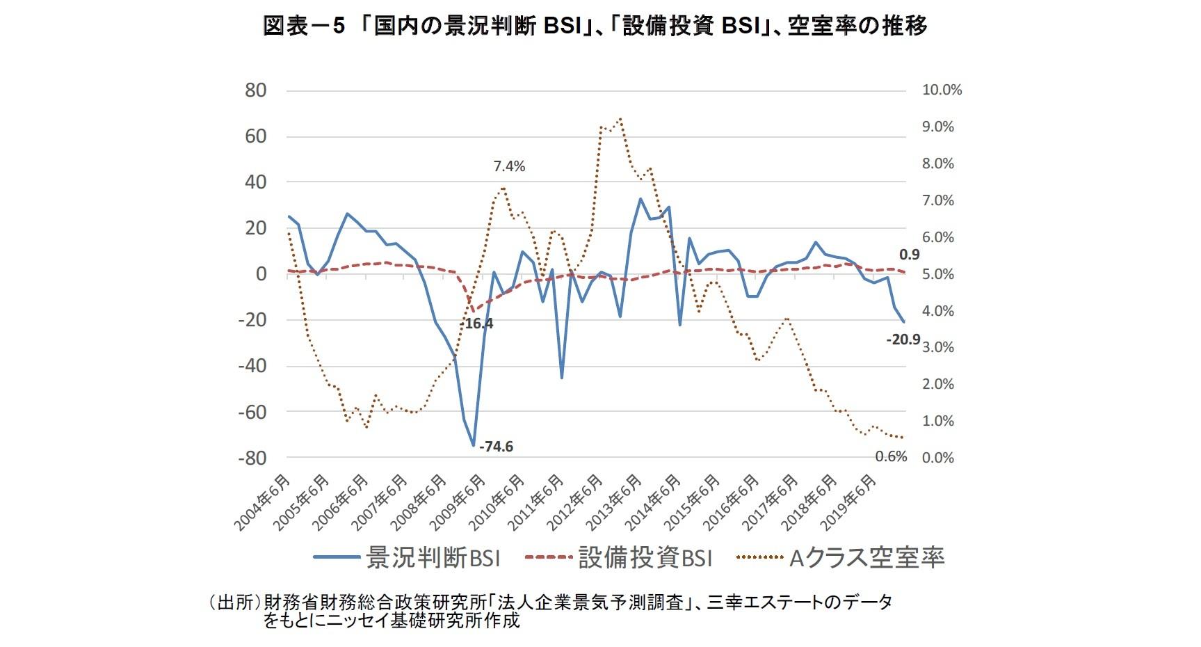 図表-5 「国内の景況判断BSI」、「設備投資BSI」、空室率の推移