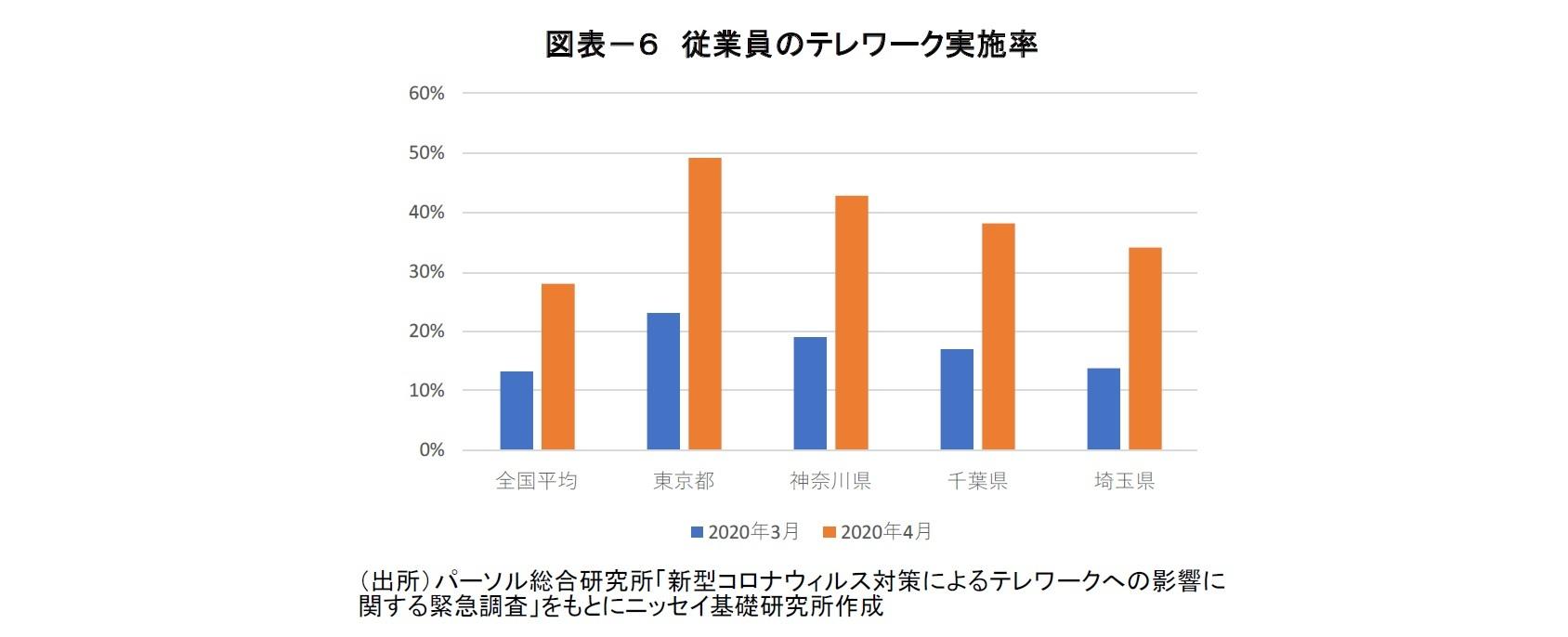 図表-6 従業員のテレワーク実施率