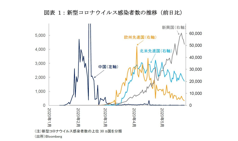 図表 1:新型コロナウイルス感染者数の推移(前日比)