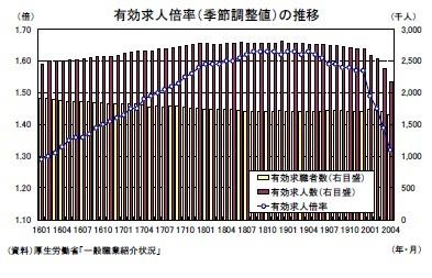 有効求人倍率(季節調整値)の推移