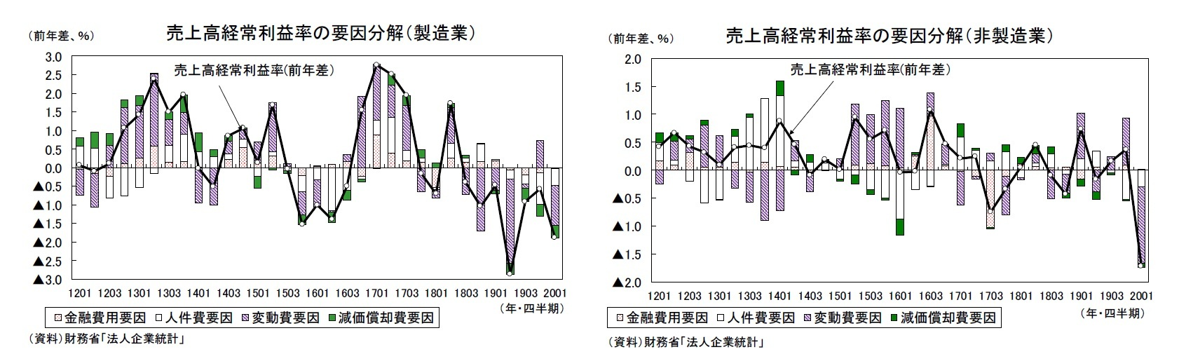 売上高経常利益率の要因分解(製造業)/売上高経常利益率の要因分解(非製造業)