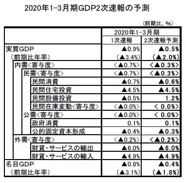 2020年1-3月期GDP2次速報の予測