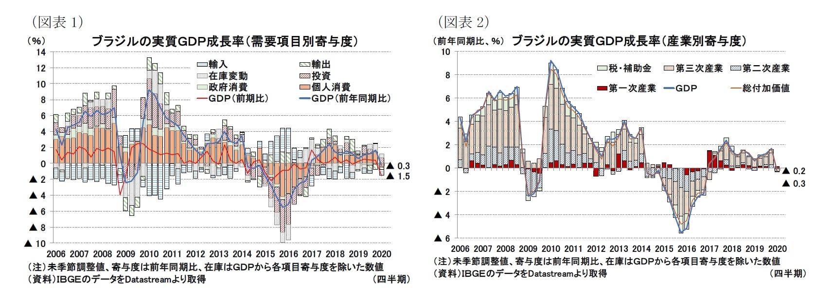(図表1)ブラジルの実質GDP成長率(需要項目別寄与度)/(図表2)