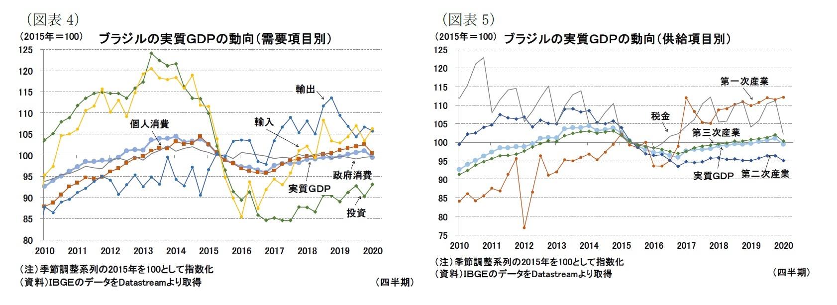 (図表4)ブラジルの実質GDPの動向(需要項目別)/(図表5)ブラジルの実質GDPの動向(供給項目別)