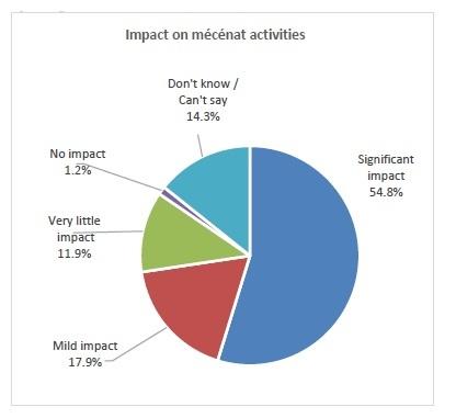 Impact on mécénat activities