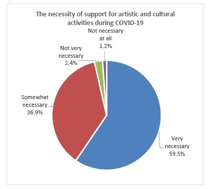 The necessity of support for artistic and cultural ctivities during COVID-19