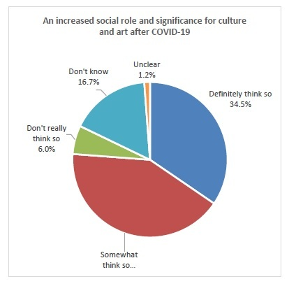 An increased social role and significance for culture and art after COVID-19