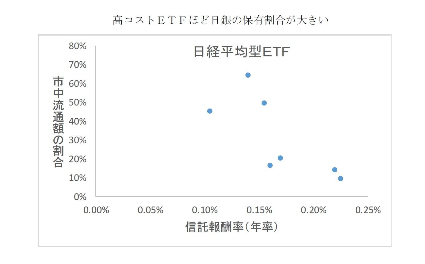 高コストETFほど日銀の保有割合が大きい