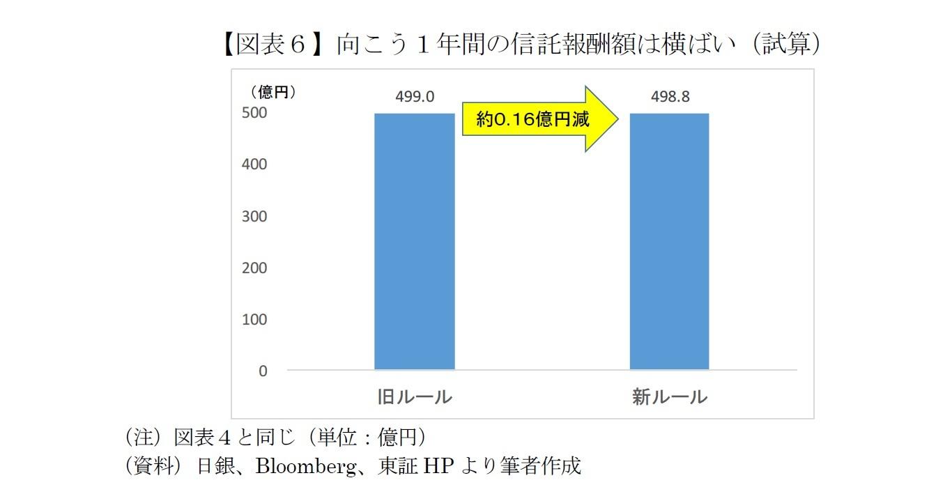 【図表6】向こう1年間の信託報酬額は横ばい(試算)