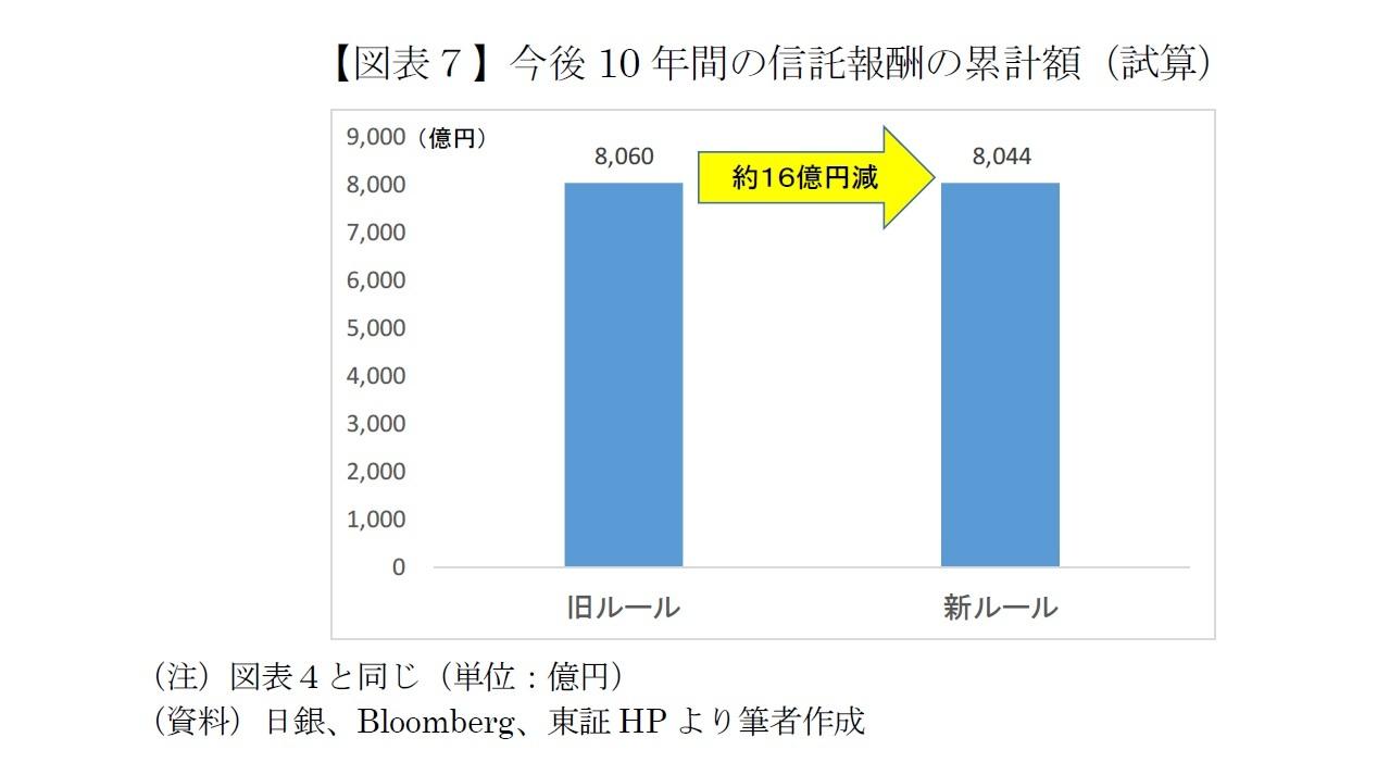 【図表7】今後10年間の信託報酬の累計額(試算)