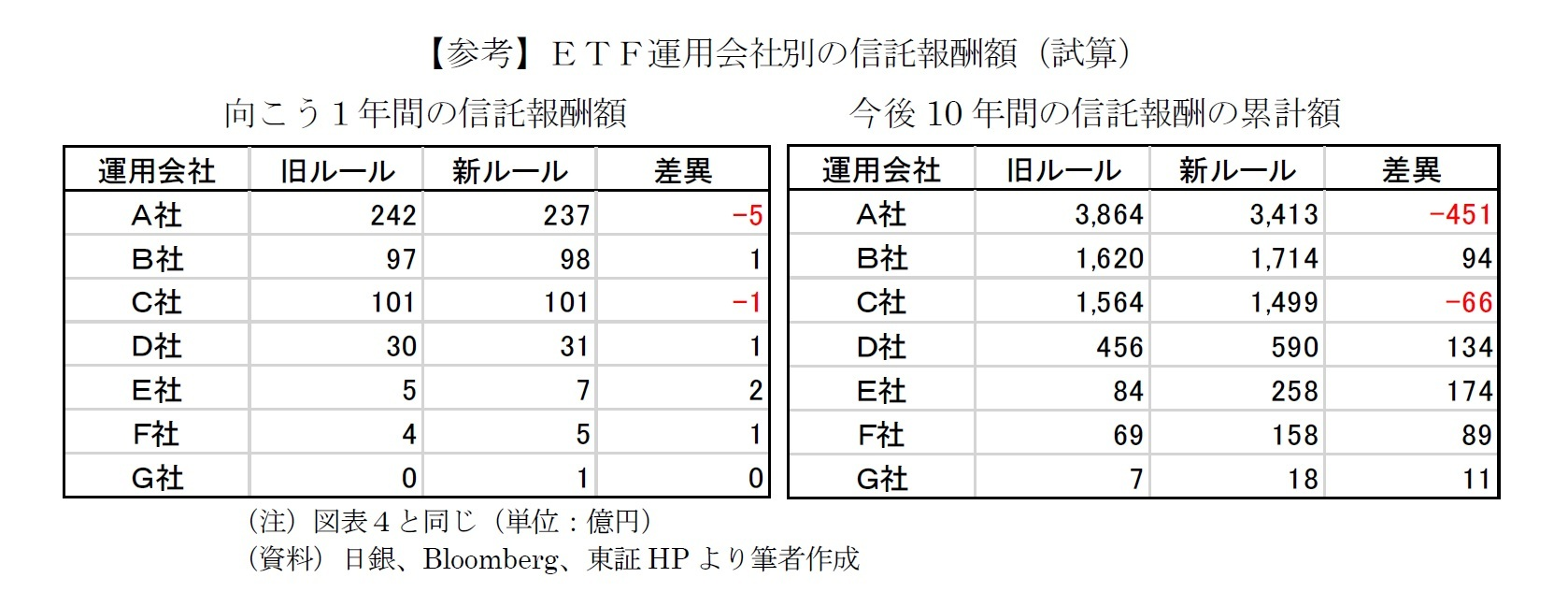 【参考】ETF運用会社別の信託報酬額(試算)