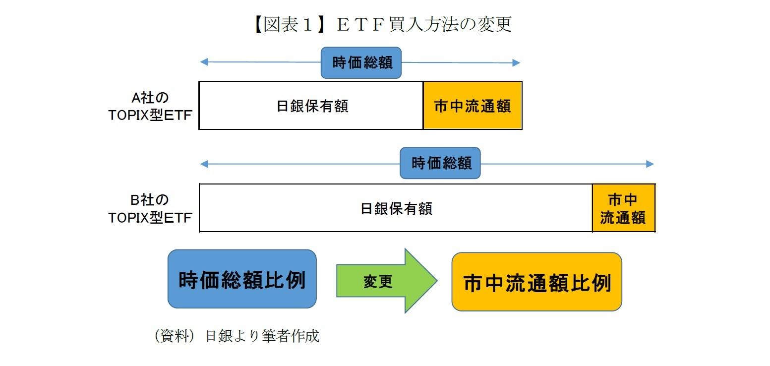 【図表1】ETF買入方法の変更
