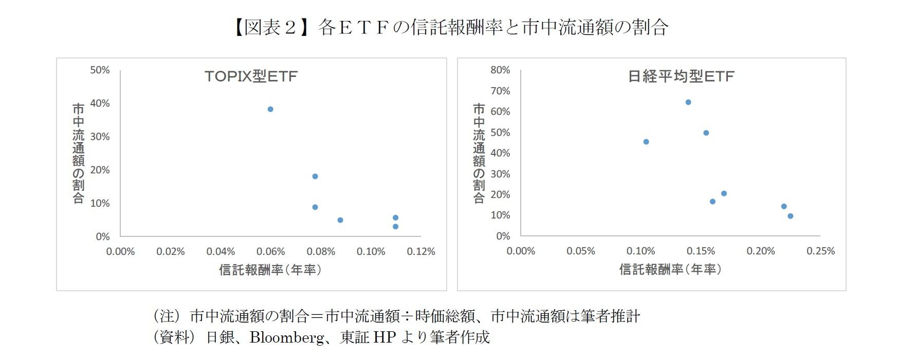 【図表2】各ETFの信託報酬率と市中流通額の割合