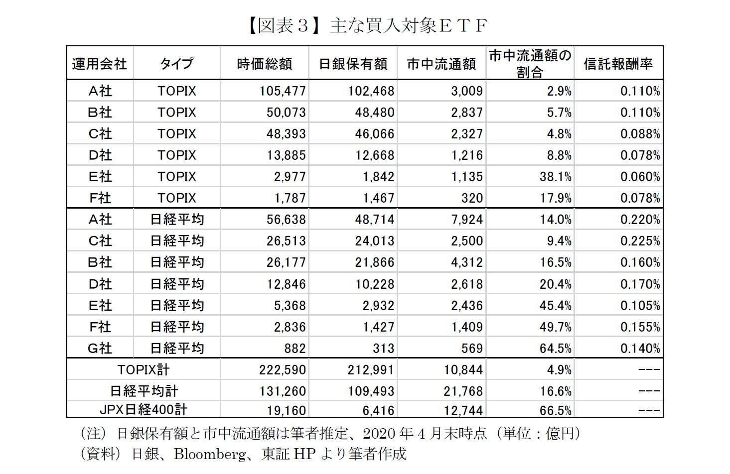 【図表3】主な買入対象ETF