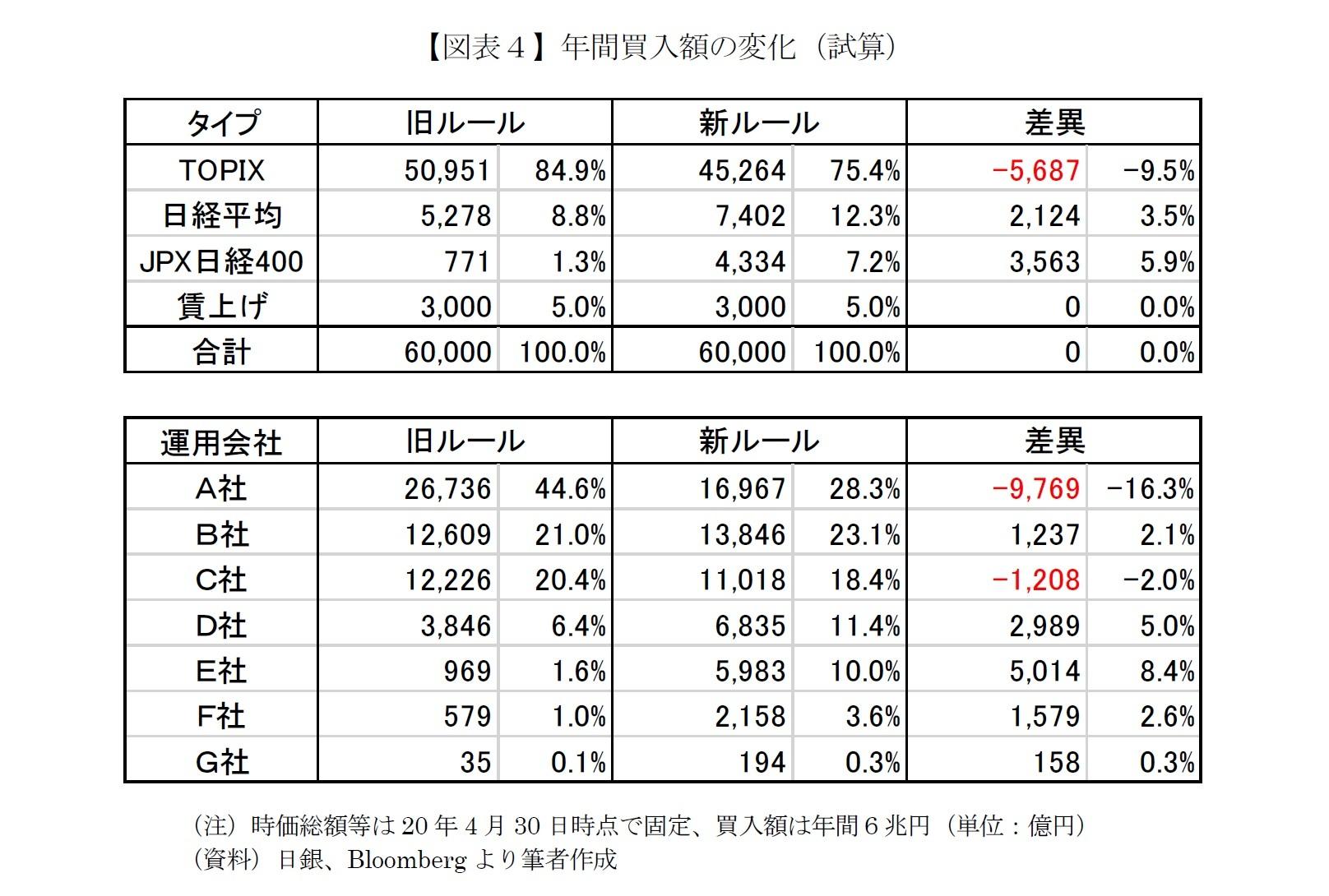 【図表4】年間買入額の変化(試算)