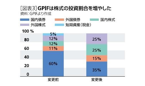 GPIFは株式の割合を増やした