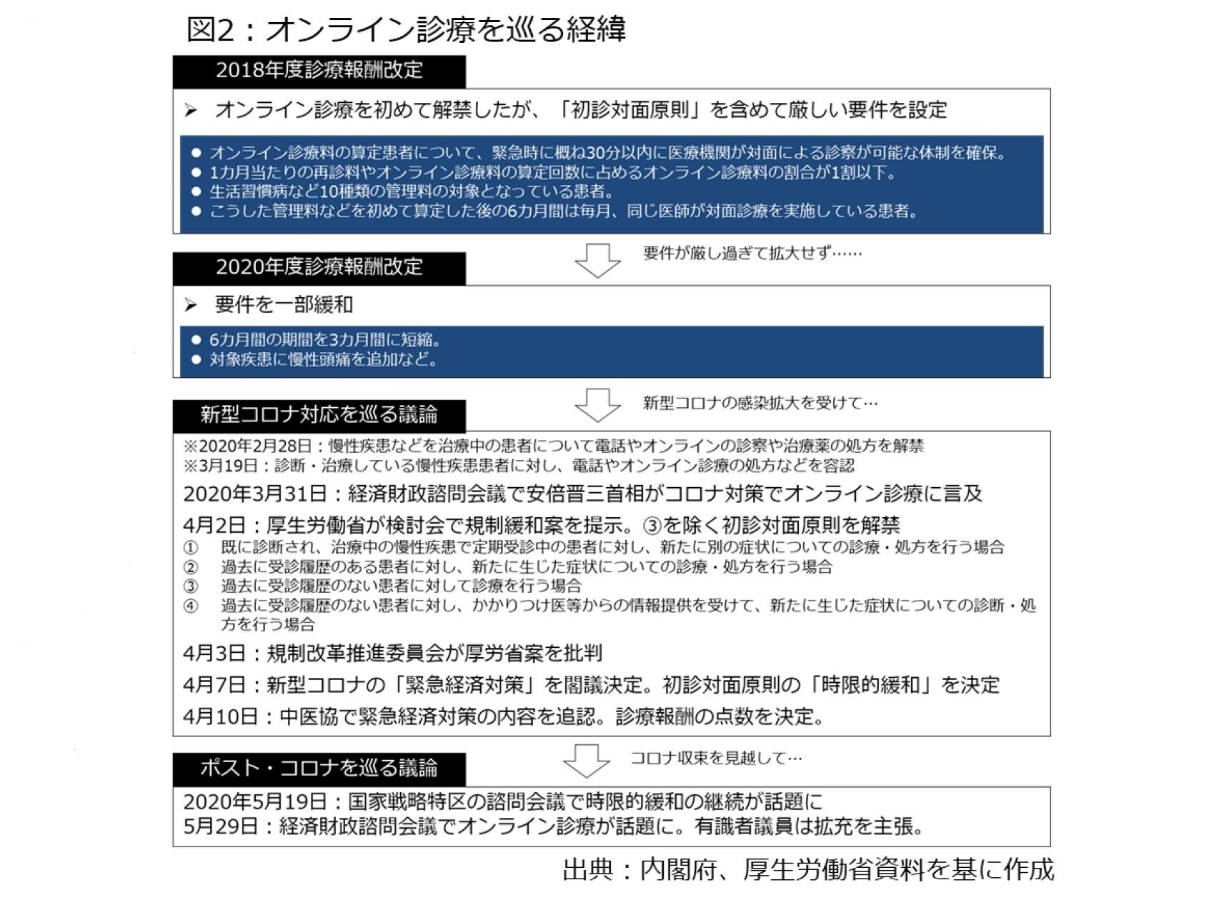 オンライン 診療 リスト