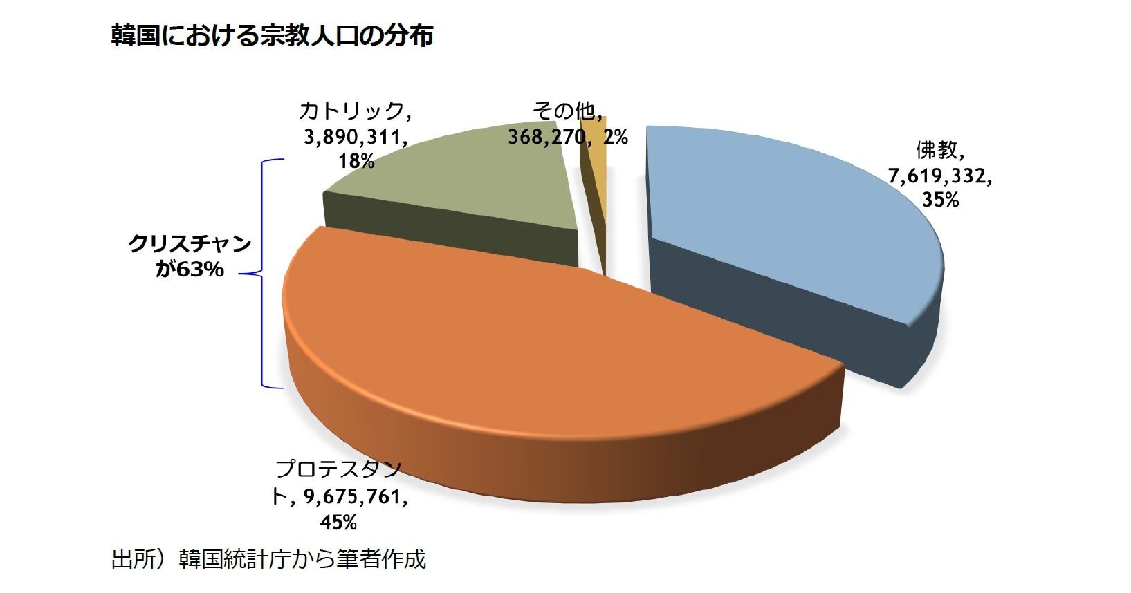 韓国における宗教人口の分布