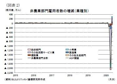 (図表2)非農業部門雇用者数の増減(業種別)