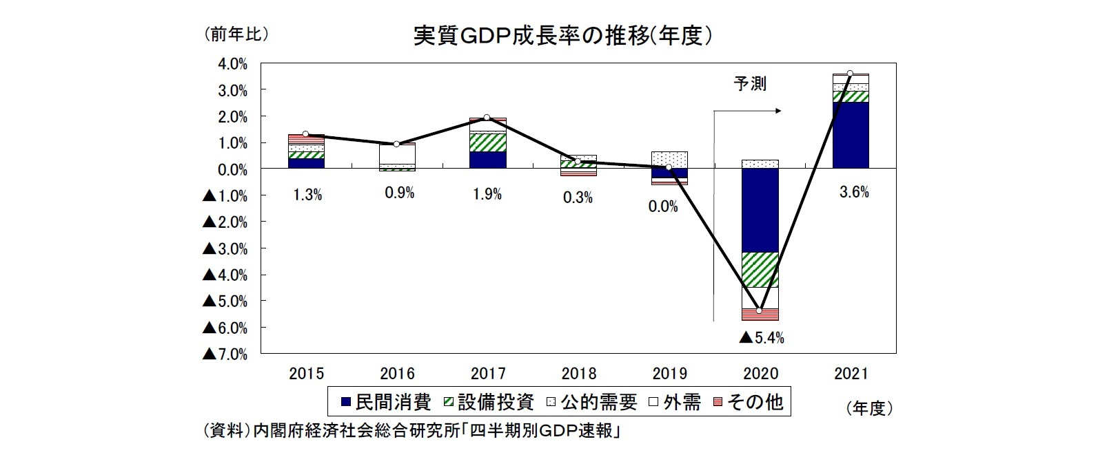 実質GDP成長率の推移(年度)
