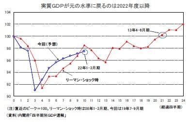 実質GDPが元の水準に戻るのは2022年度以降