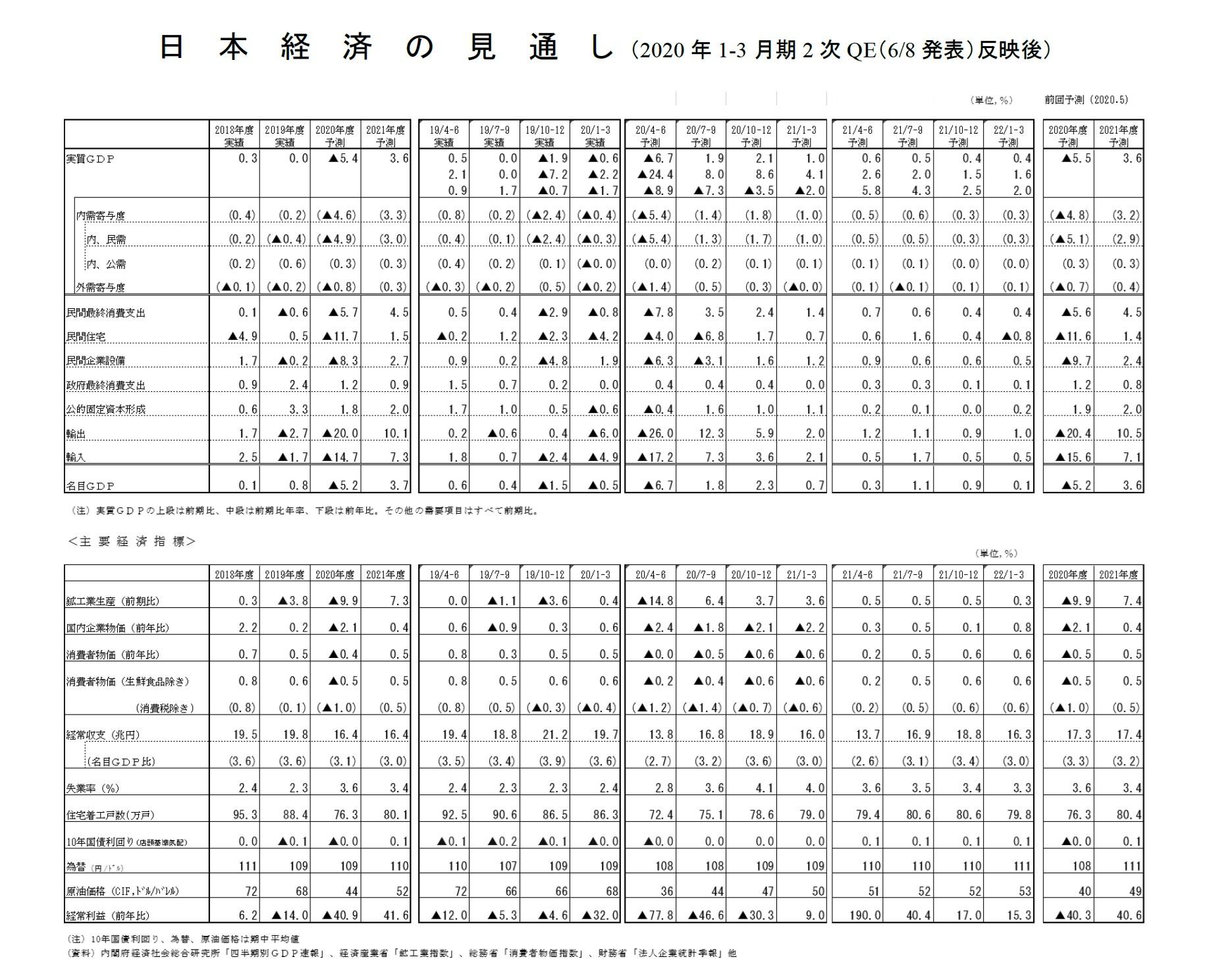 日本経済の見通し(2020年1-3月期2次QE(6/8発表)反映後)