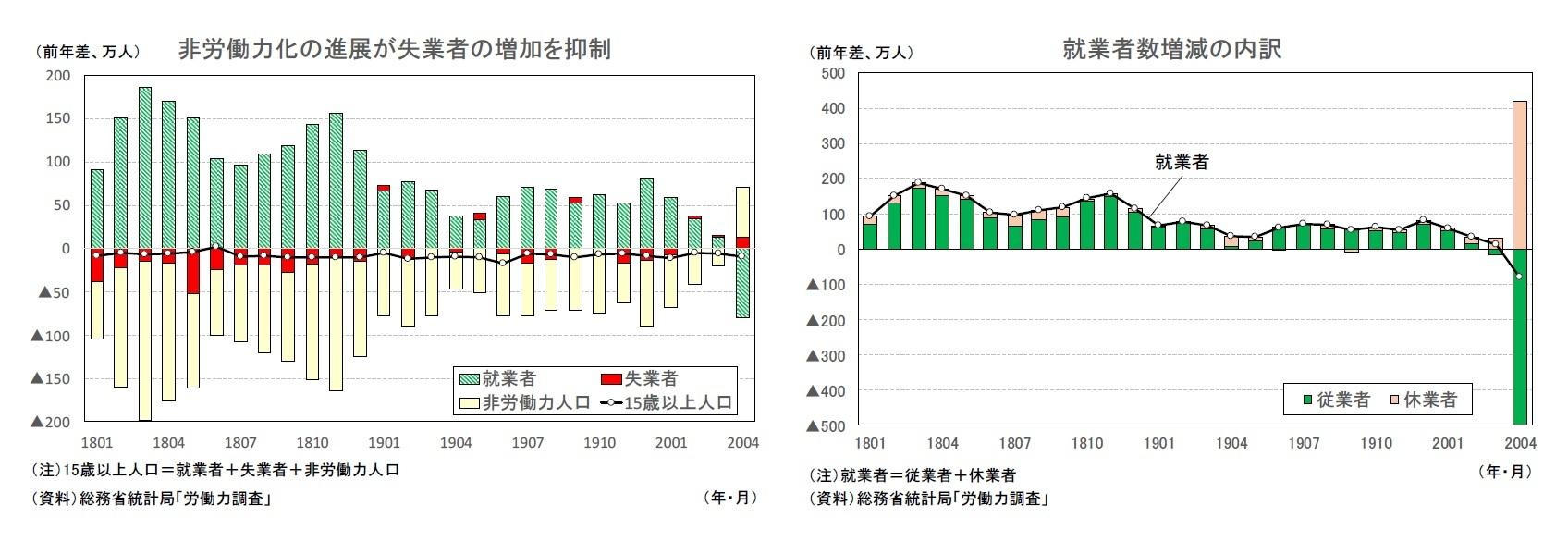 非労働力化の進展が失業者の増加を抑制/就業者数増減の内訳