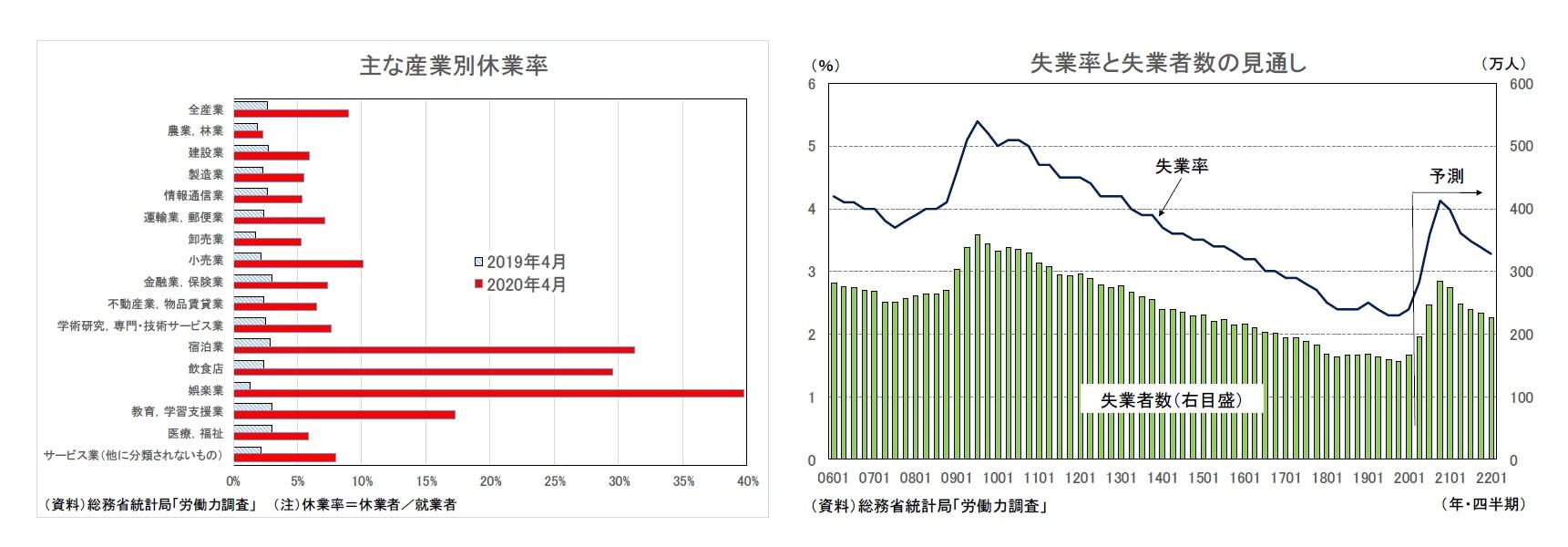 主な産業別休業率/失業率と失業者数の見通し