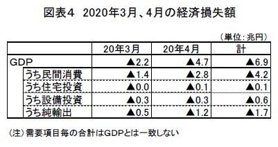 図表4 2020年3月、4月の経済損失額
